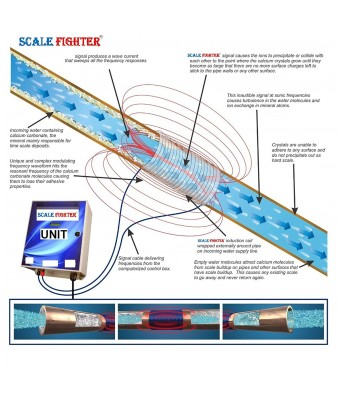 Scale Fighter Lite-150 Water Conditioner & Descaler for 1.5 Inch Pipe